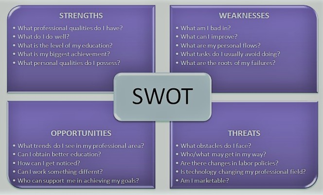 Personal-SWOT-questions